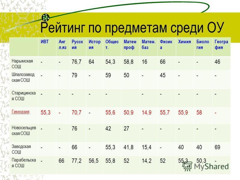 Рейтинг по предметам среди ОУ ИВТАнг л.яз Русск ий Истор ия Общес т. Матем проф Матем. баз Физик а Химия Биоло гия Геогра фия Нарымская СОШ --76,76454,358,81666--46 Шпалозавод ская СОШ --79-5950-45--- Старицинска я СОШ ---------- Гимназия 55,3-70,7-5