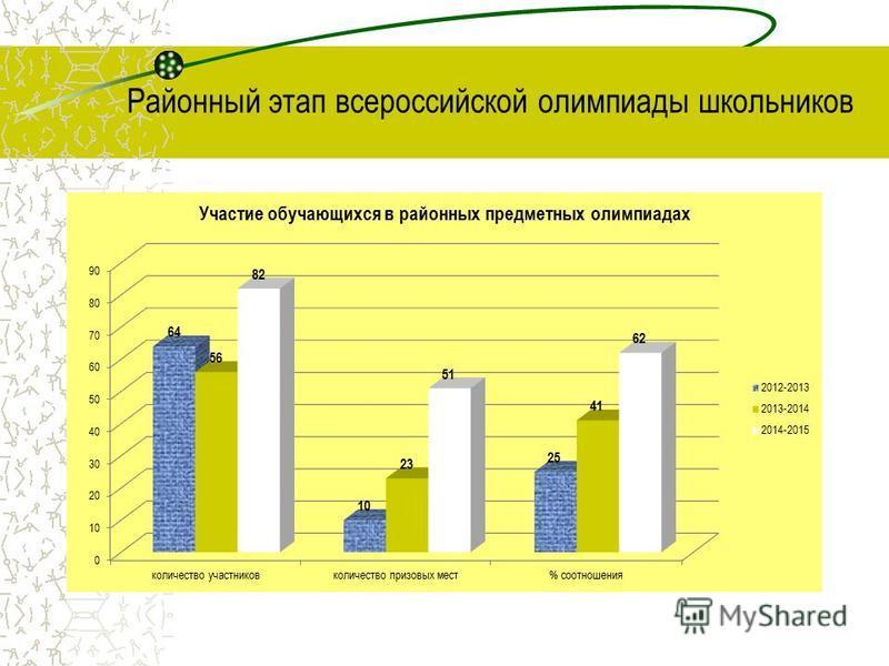 Районный этап всероссийской олимпиады школьников