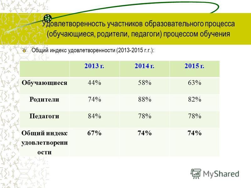 Удовлетворенность участников образовательного процесса (обучающиеся, родители, педагоги) процессом обучения Общий индекс удовлетворенности (2013-2015 г.г.): 2013 г.2014 г.2015 г. Обучающиеся 44%58%63% Родители 74%88%82% Педагоги 84%78% Общий индекс у