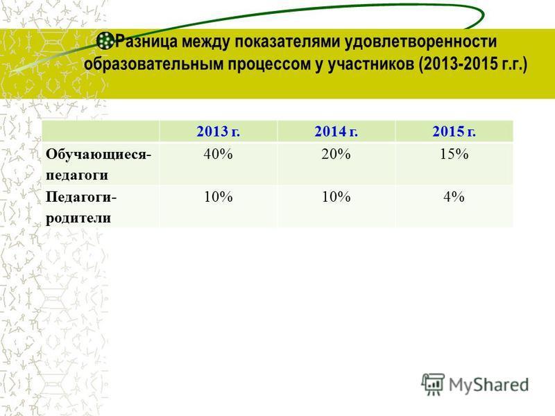Разница между показателями удовлетворенности образовательным процессом у участников (2013-2015 г.г.) 2013 г.2014 г.2015 г. Обучающиеся- педагоги 40%20%15% Педагоги- родители 10% 4%