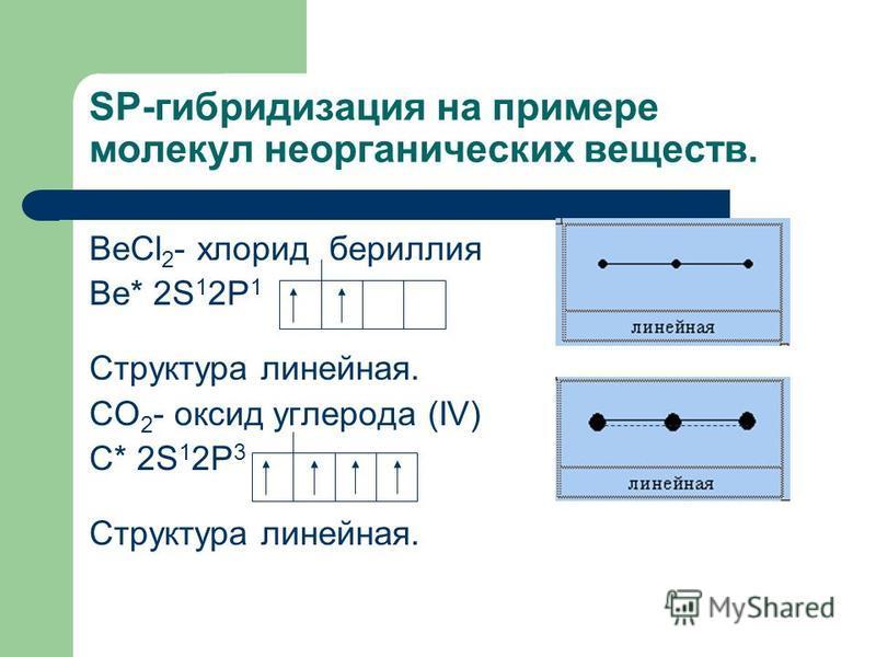 SP-гибридизация на примере молекул неорганических веществ. ВеСl 2 - хлорид бериллия Ве* 2S 1 2P 1 Структура линейная. CO 2 - оксид углерода (IV) С* 2S 1 2P 3 Структура линейная.