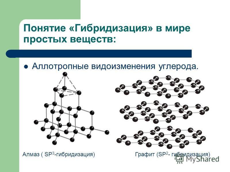 Понятие «Гибридизация» в мире простых веществ: Аллотропные видоизменения углерода. Алмаз ( SP 3 -гибридизация) Графит (SP 2 - гибридизация)