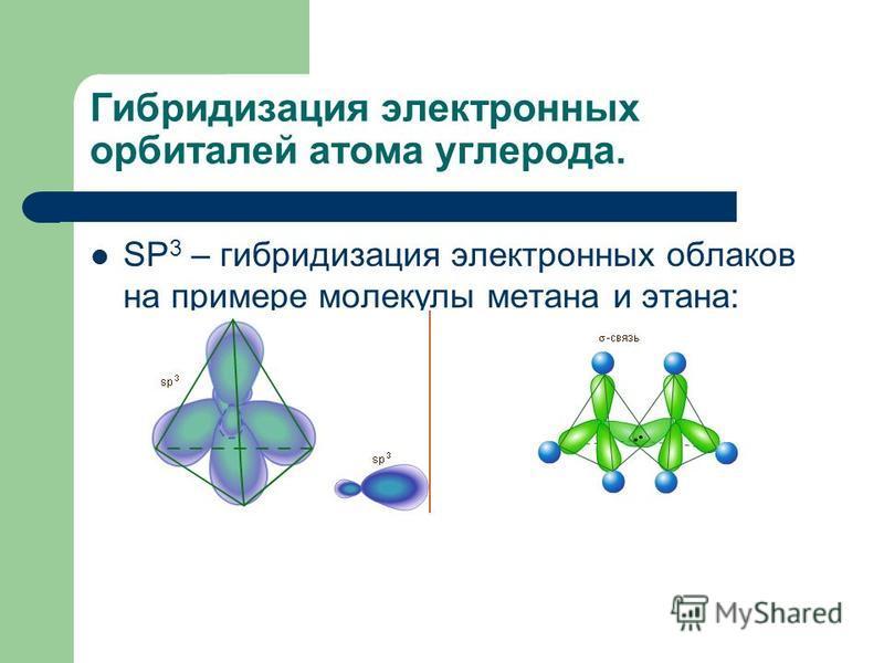 Гибридизация электронных орбиталей атома углерода. SP 3 – гибридизация электронных облаков на примере молекулы метана и этана: