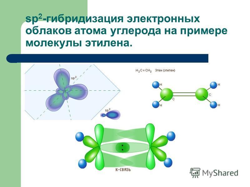 sp 2 -гибридизация электронных облаков атома углерода на примере молекулы этилена.