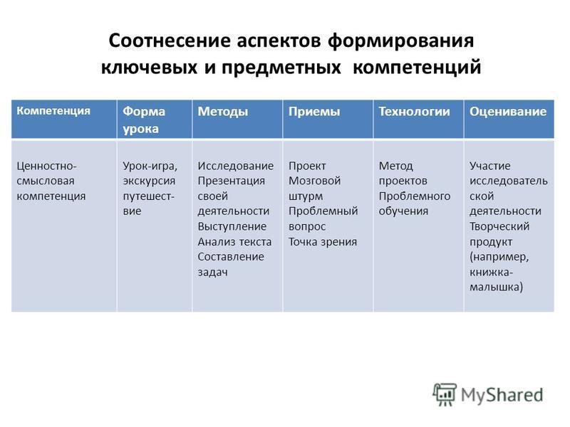 Соотнесение аспектов формирования ключевых и предметных компетенций Компетенция Форма урока Методы ПриемыТехнологии Оценивание Ценностно- смысловая компетенция Урок-игра, экскурсия путешест- вие Исследование Презентация своей деятельности Выступление