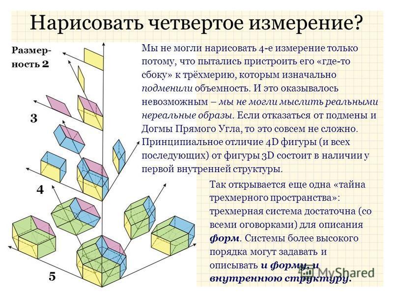 Нарисовать четвертое измерение? 3 Размер- ность 2 4 5 Мы не могли нарисовать 4-е измерение только потому, что пытались пристроить его «где-то сбоку» к трёхмерию, которым изначально подменили объемность. И это оказывалось невозможным – мы не могли мыс