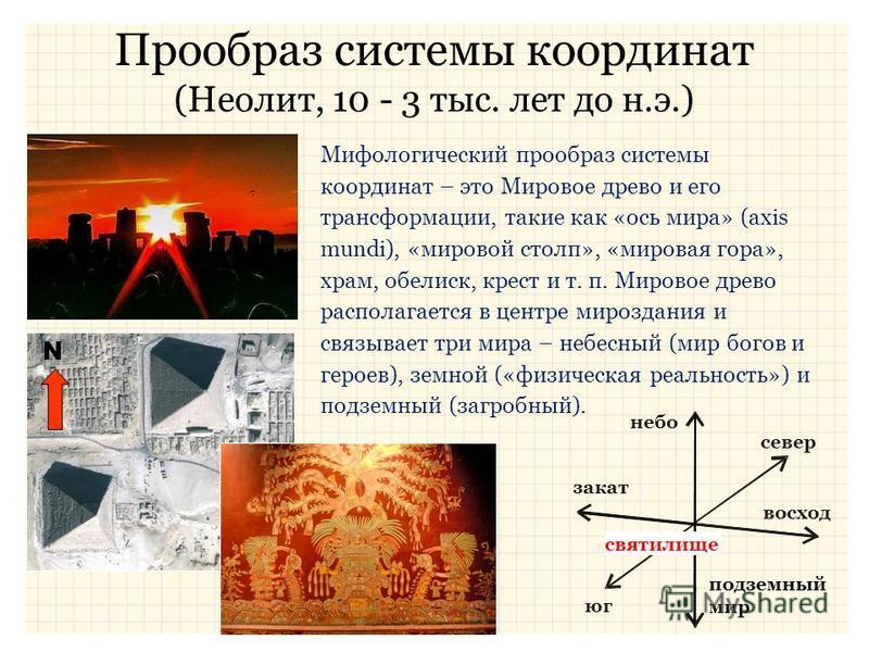 Прообраз системы координат (Неолит, 10 - 3 тыс. лет до н.э.) небо юг север восход подземный мир закат святилище Мифологический прообраз системы координат – это Мировое древо и его трансформации, такие как «ось мира» (axis mundi), «мировой столп», «ми