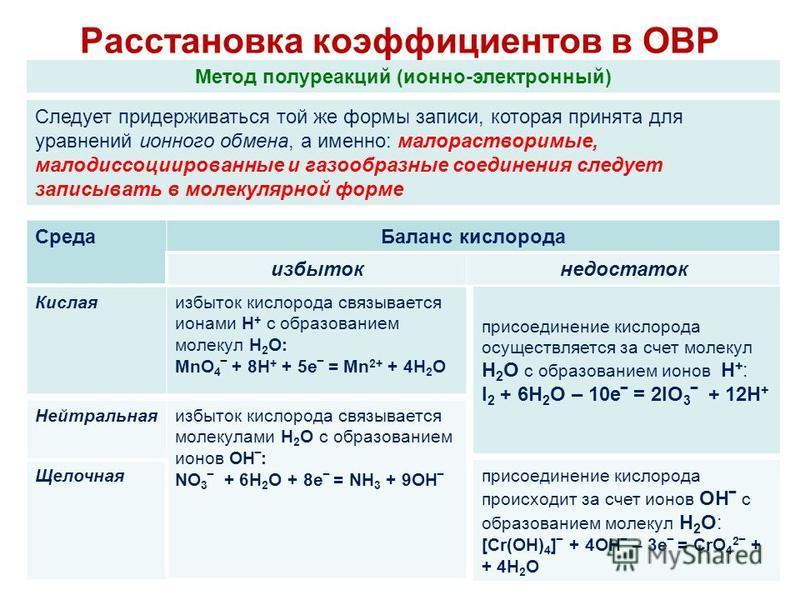 Расстановка коэффициентов в ОВР 6 Метод полуреакций (ионно-электронный) Следует придерживаться той же формы записи, которая принята для уравнений ионного обмена, а именно: малорастворимые, малодислоцированные и газообразные соединения следует записыв