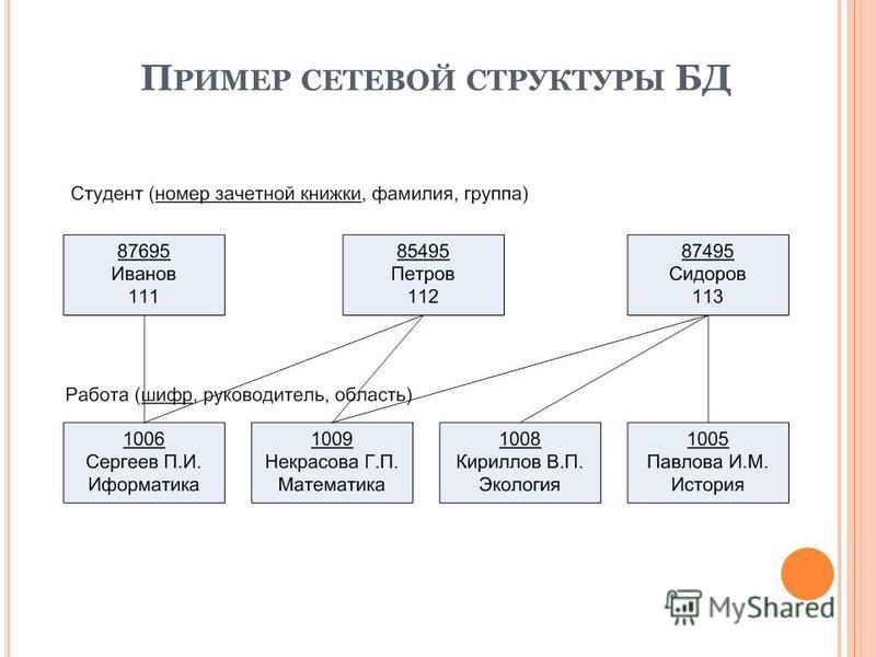 П РИМЕР СЕТЕВОЙ СТРУКТУРЫ БД