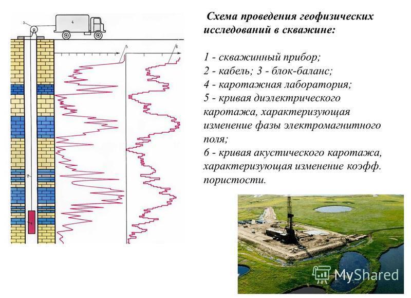 4 Схема проведения геофизических исследований в скважине: 1 - скважинный прибор; 2 - кабель; 3 - блок-баланс; 4 - каротажная лаборатория; 5 - кривая диэлектрического каротажа, характеризующая изменение фазы электромагнитного поля; 6 - кривая акустиче