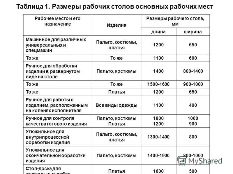 Таблица 1. Размеры рабочих столов основных рабочих мест Рабочее место и его назначение Изделия Размеры рабочего стола, мм длина ширина Машинное для различных универсальных и спецмашин Пальто, костюмы, платья 1200650 То же 1100600 Ручное для обработки