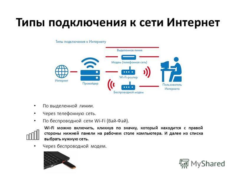 Типы подключения к сети Интернет По выделенной линии. Через телефонную сеть. По беспроводной сети Wi-Fi (Вай-Фай). Wi-Fi можно включить, кликнув по значку, который находится с правой стороны нижней панели на рабочем столе компьютера. И далее из списк