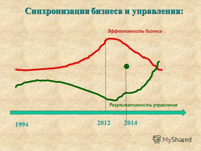 Синхронизация бизнеса и управления: 6 1994 2012 Эффективность бизнеса Результативность управления 2014