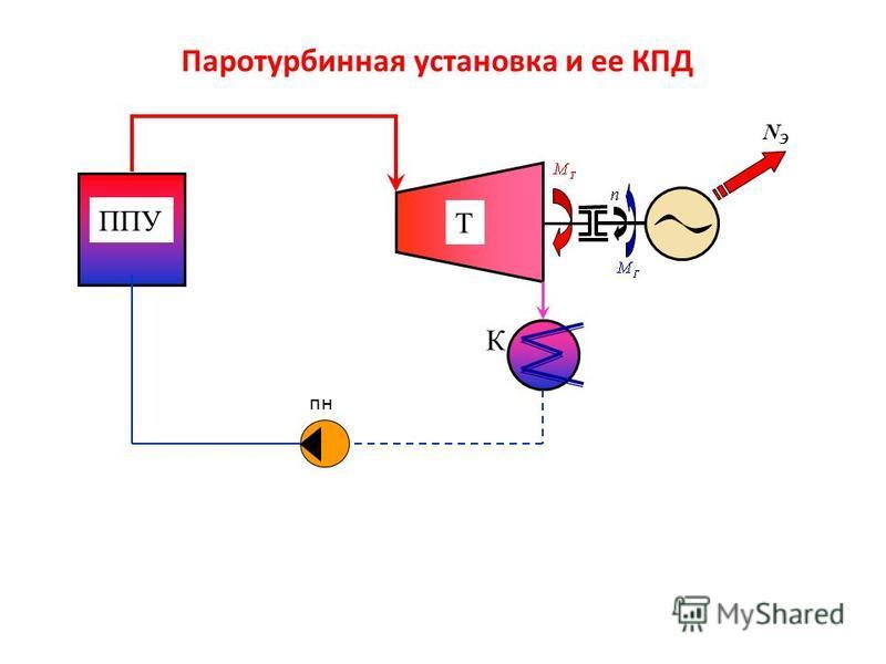 NЭNЭ Паротурбинная установка и ее КПД ППУ пн Т К