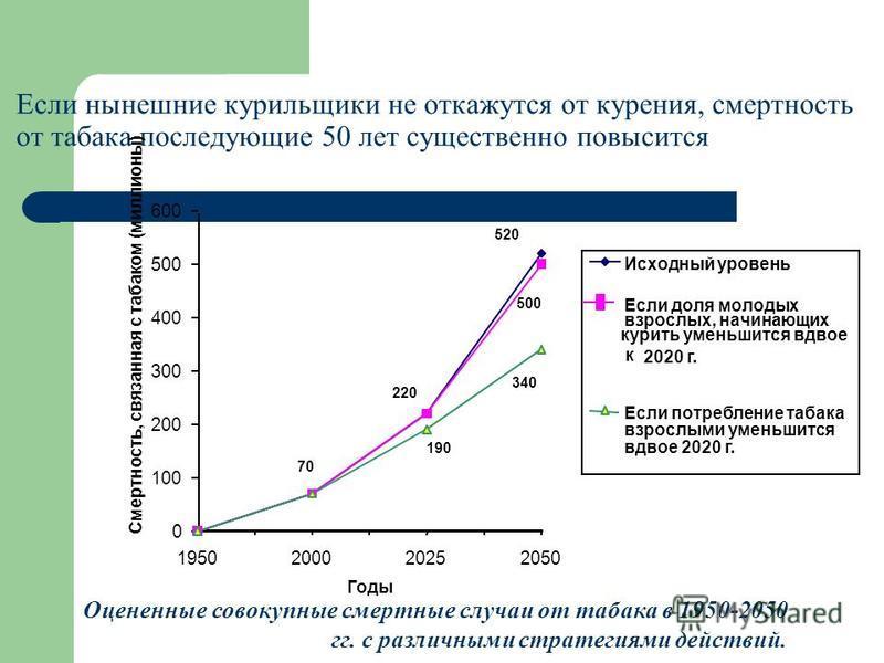 Если нынешние курильщики не откажутся от курения, смертность от табака последующие 50 лет существенно повысится 520 500 220 340 190 70 0 100 200 300 400 500 600 1950200020252050 Годы Смертность, связанная с табаком (миллионы) Исходный уровень Если до