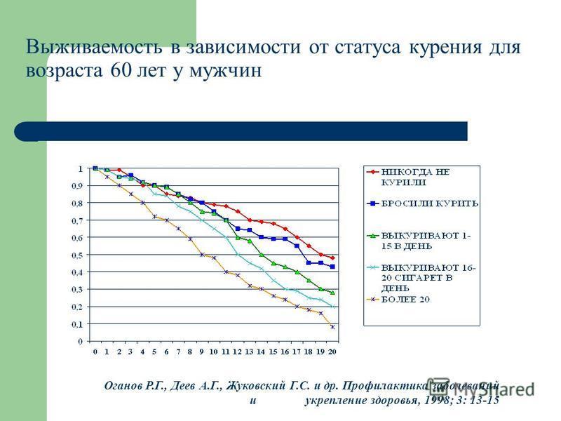 Выживаемость в зависимости от статуса курения для возраста 60 лет у мужчин Оганов Р.Г., Деев А.Г., Жуковский Г.С. и др. Профилактика заболеваний и укрепление здоровья, 1998; 3: 13-15