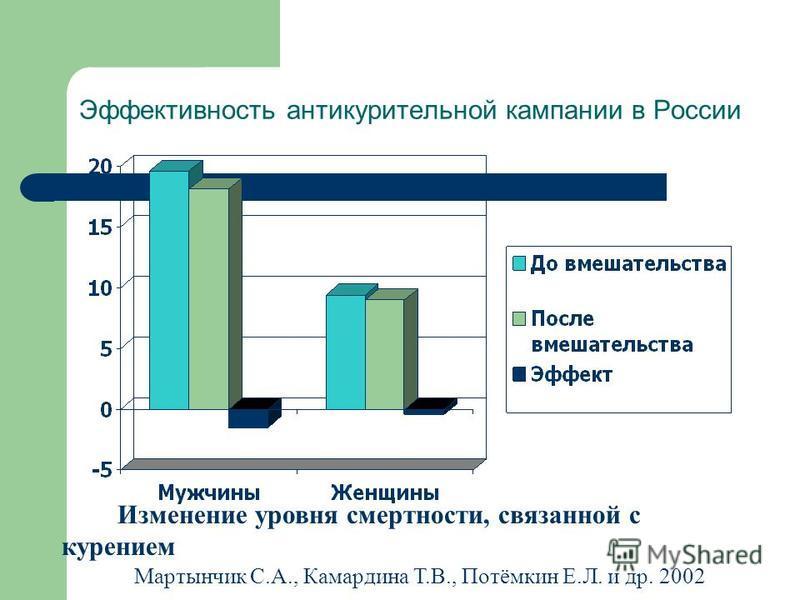 Эффективность анти курительной кампании в России Изменение уровня смертности, связанной с курением Мартынчик С.А., Камардина Т.В., Потёмкин Е.Л. и др. 2002
