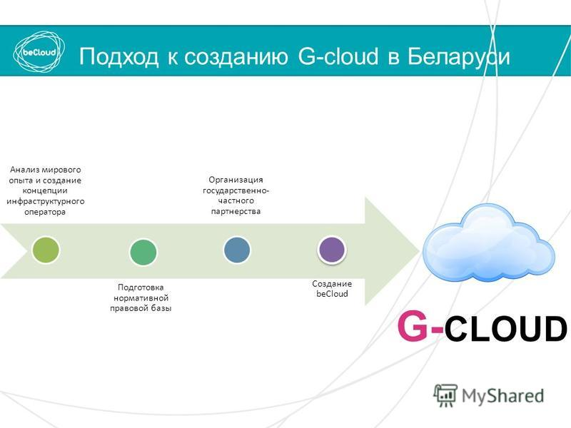 Подход к созданию G-cloud в Беларуси Анализ мирового опыта и создание концепции инфраструктурного оператора Подготовка нормативной правовой базы Организация государственно- частного партнерства Создание beCloud G- CLOUD