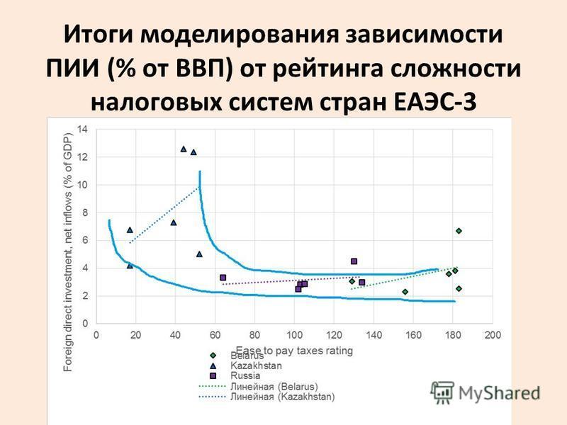 Итоги моделирования зависимости ПИИ (% от ВВП) от рейтинга сложности налоговых систем стран ЕАЭС-3