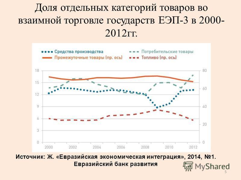 Доля отдельных категорий товаров во взаимной торговле государств ЕЭП-3 в 2000- 2012 гг. 5 Источник: Ж. «Евразийская экономическая интеграция», 2014, 1. Евразийский банк развития