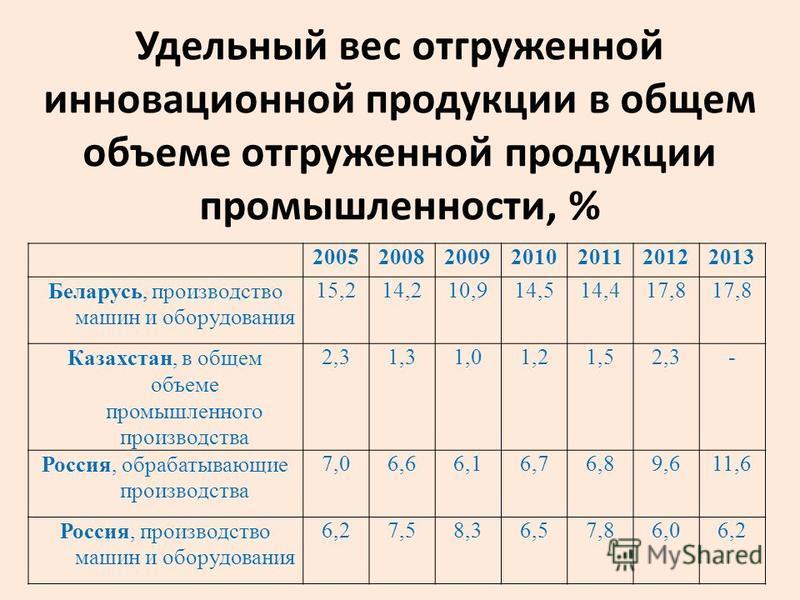 Удельный вес отгруженной инновационной продукции в общем объеме отгруженной продукции промышленности, % 2005200820092010201120122013 Беларусь, производство машин и оборудования 15,214,210,914,514,417,8 Казахстан, в общем объеме промышленного производ