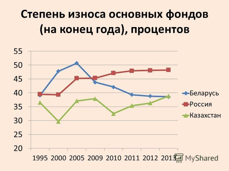 Степень износа основных фондов (на конец года), процентов