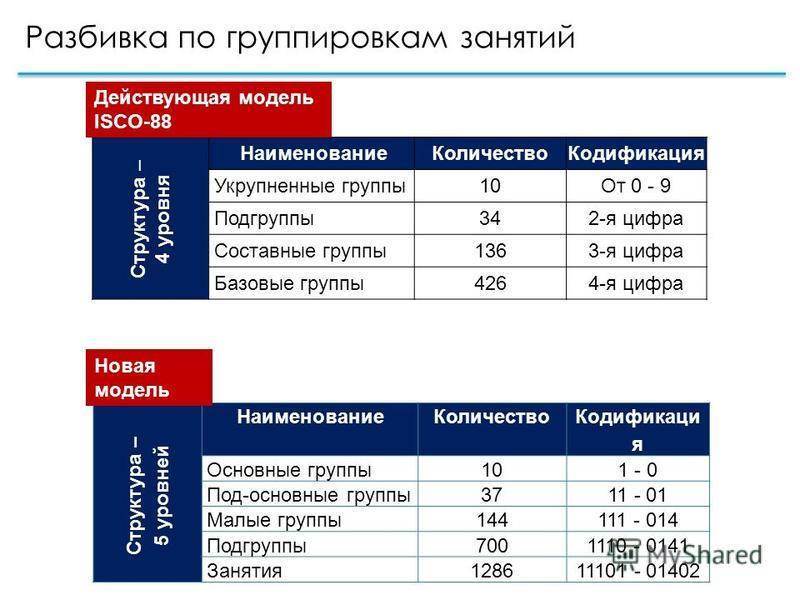 Разбивка по группировкам занятий Структура – 5 уровней Наименование Количество Кодификаци я Основные группы 101 - 0 Под-основные группы 3711 - 01 Малые группы 144111 - 014 Подгруппы 7001110 - 0141 Занятия 128611101 - 01402 Структура – 4 уровня Наимен
