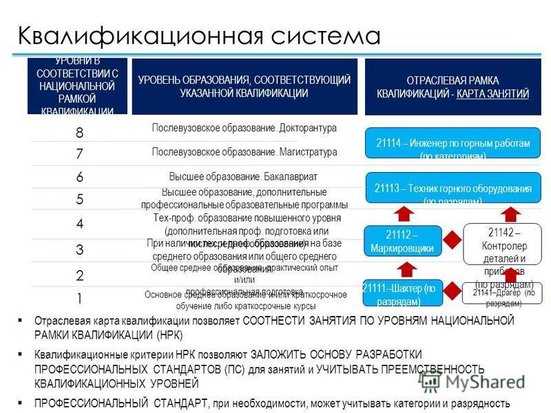 Квалификационная система Отраслевая карта квалификации позволяет СООТНЕСТИ ЗАНЯТИЯ ПО УРОВНЯМ НАЦИОНАЛЬНОЙ РАМКИ КВАЛИФИКАЦИИ (НРК) Квалификационные критерии НРК позволяют ЗАЛОЖИТЬ ОСНОВУ РАЗРАБОТКИ ПРОФЕССИОНАЛЬНЫХ СТАНДАРТОВ (ПС) для занятий и УЧИТ