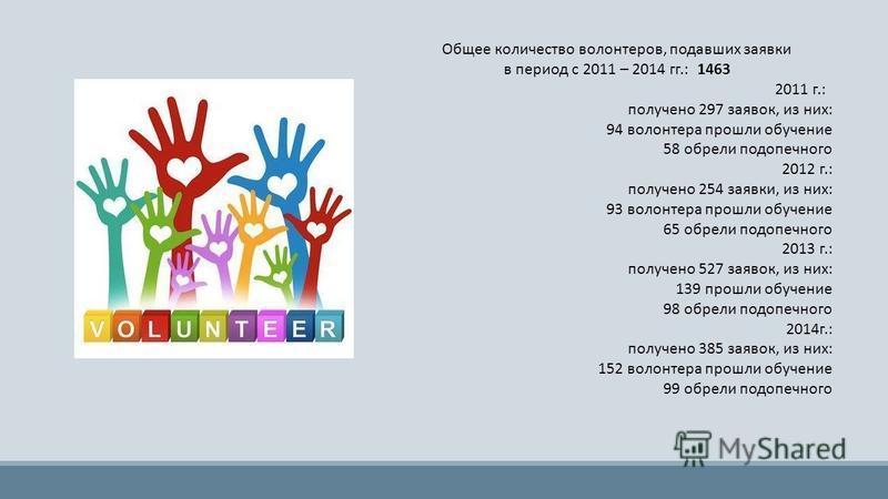 Общее количество волонтеров, подавших заявки в период с 2011 – 2014 гг.: 1463 2011 г.: получено 297 заявок, из них: 94 волонтера прошли обучение 58 обрели подопечного 2012 г.: получено 254 заявки, из них: 93 волонтера прошли обучение 65 обрели подопе