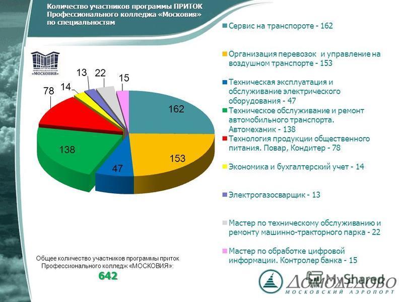 Количество участников программы ПРИТОК Профессионального колледжа «Московия» по специальностям 642 Общее количество участников программы приток Профессионального колледж «МОСКОВИЯ»: 642