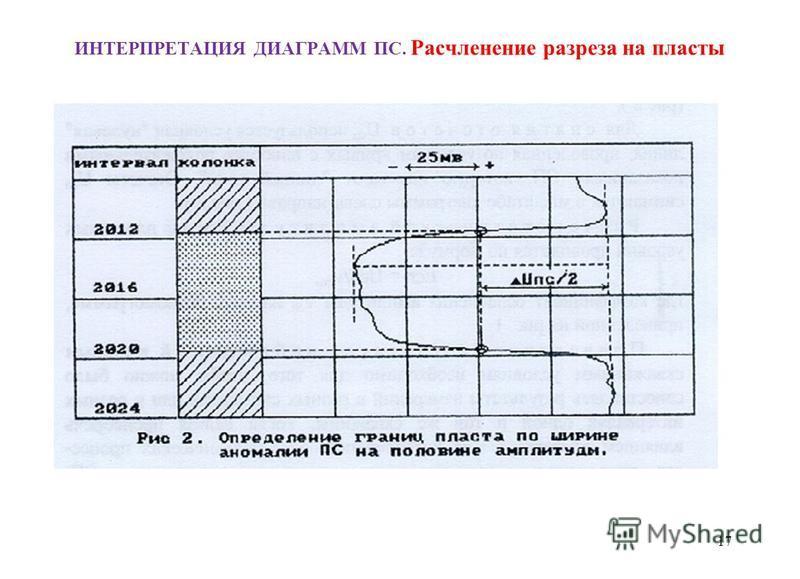 ИНТЕРПРЕТАЦИЯ ДИАГРАММ ПС. Расчленение разреза на пласты 17