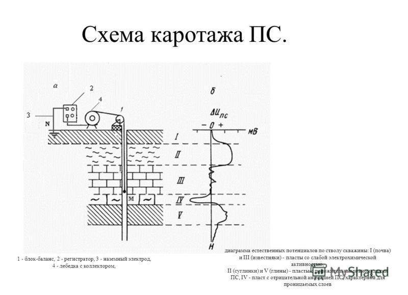 Схема каротажа ПС. 8 1 - блок-баланс, 2 - регистратор, 3 - наземный электрод, 4 - лебедка с коллектором, диаграмма естественных потенциалов по стволу скважины: I (почва) и III (известняки) - пласты со слабой электрохимической активностью, II (суглинк