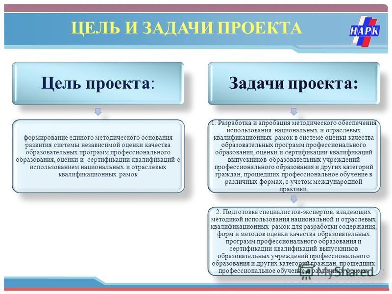www.themegallery.com Цель проекта: формирование единого методического основания развития системы независимой оценки качества образовательных программ профессионального образования, оценки и сертификации квалификаций с использованием национальных и от
