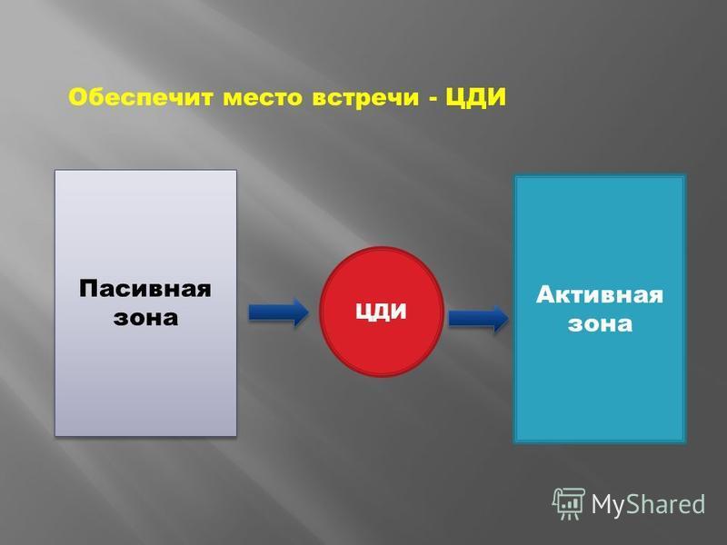 Пасивная зона Активная зона ЦДИ Обеспечит место встречи - ЦДИ