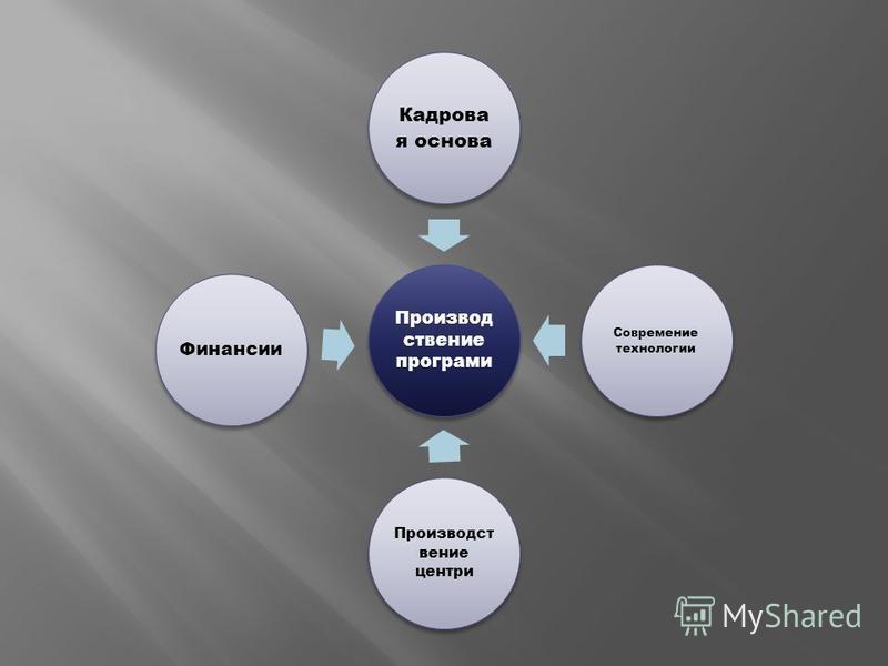 Производ ствение програми Кадрова я основа Современие технологии Производст вение центры Финансии