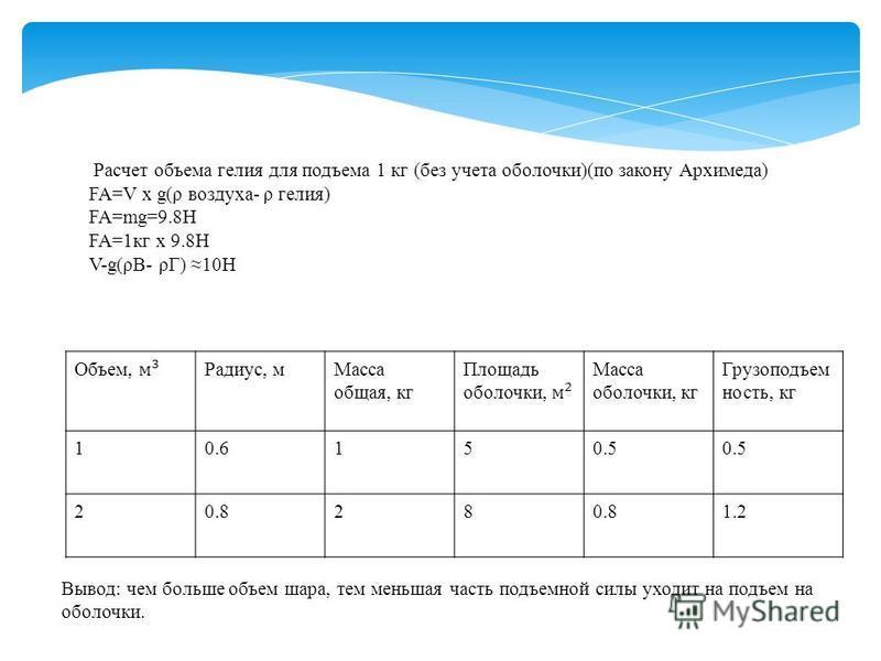 Расчет объема гелия для подъема 1 кг (без учета оболочки)(по закону Архимеда) FA=V x g(ρ воздуха- ρ гелия) FA=mg=9.8H FA=1 кг x 9.8Н V-g(ρВ- ρГ) 10Н Радиус, м Масса общая, кг Масса оболочки, кг Грузоподъем ность, кг 10.6150.5 20.828 1.2 Вывод: чем бо
