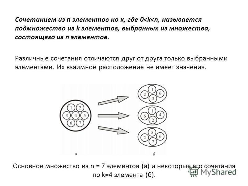 Сочетанием из п элементов но к, где 0<k<n, называется подмножество из k элементов, выбранных из множества, состоящего из n элементов. Различные сочетания отличаются друг от друга только выбранными элементами. Их взаимное расположение не имеет значени
