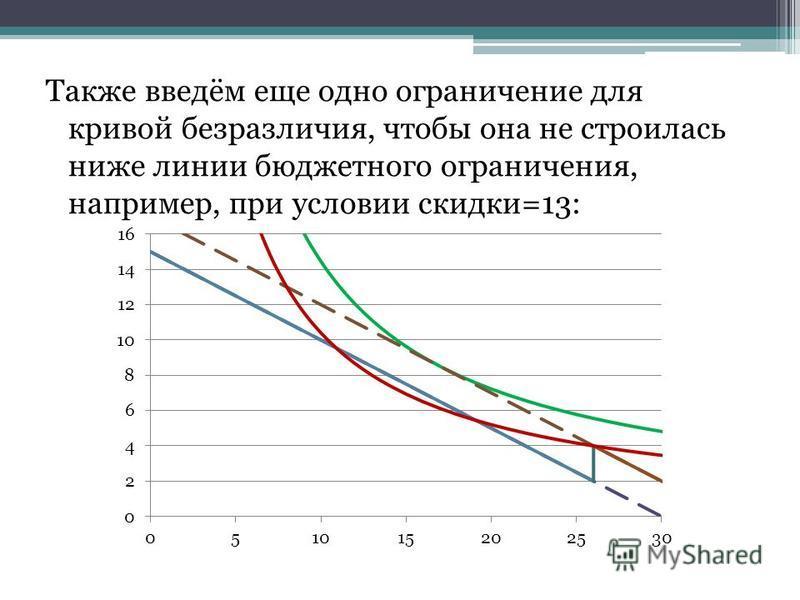 Также введём еще одно ограничение для кривой безразличия, чтобы она не строилась ниже линии бюджетного ограничения, например, при условии скидки=13: