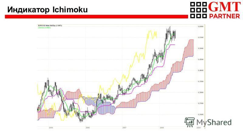 Индикатор Ichimoku