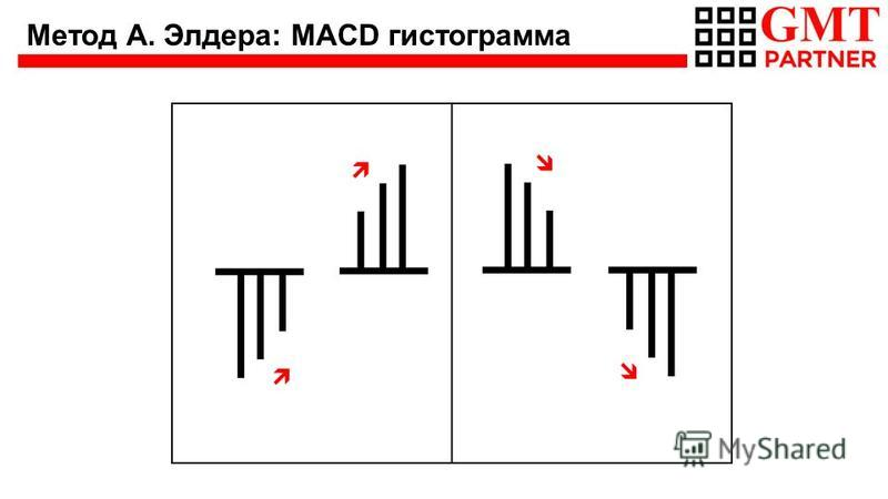 Метод А. Элдера: MACD гистограмма