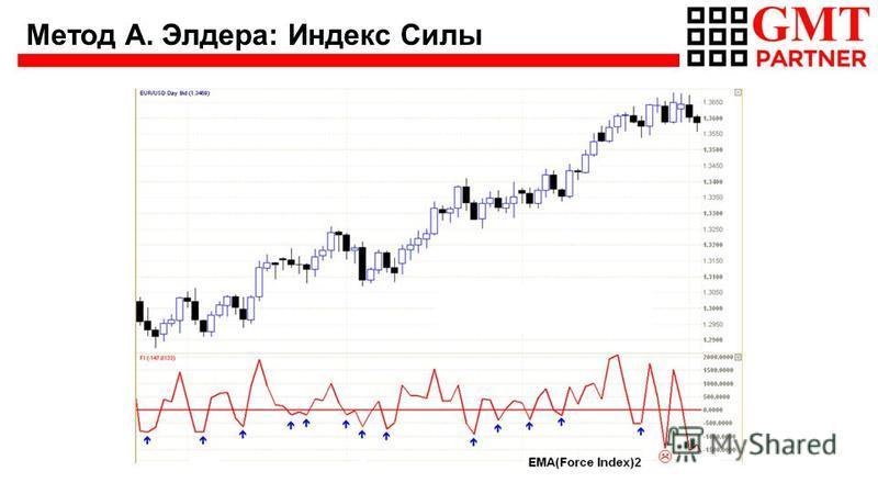 Метод А. Элдера: Индекс Силы