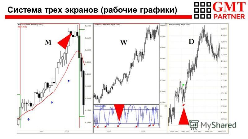 Система трех экранов (рабочие графики)