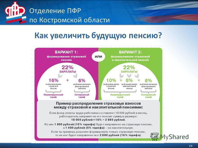 11 Отделение ПФР по Костромской области Как увеличить будущую пенсию?