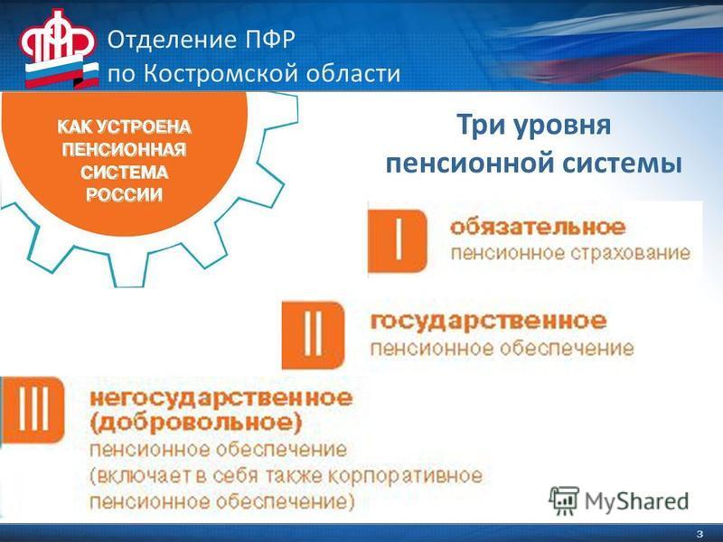 3 Отделение ПФР по Костромской области Три уровня пенсионной системы