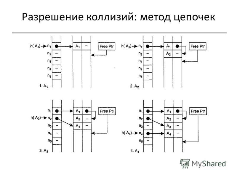 Разрешение коллизий: метод цепочек