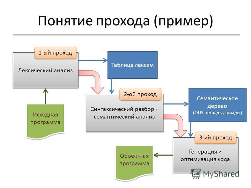 Понятие прохода (пример) Лексический анализ Синтаксический разбор + семантический анализ Генерация и оптимизация кода 1-ый проход 2-ой проход 3-ий проход Таблица лексем Семантическое дерево (ОПЗ, тетрады, триады) Исходная программа Объектная программ