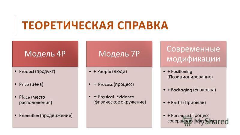Модель 4 Р Product ( продукт ) Price ( цена ) Place ( место расположения ) Promotion ( продвижение ) Модель 7 Р + People ( люди ) + Process ( процесс ) + Physical Evidence ( физическое окружение ) Современные модификации + Positioning ( Позиционирова