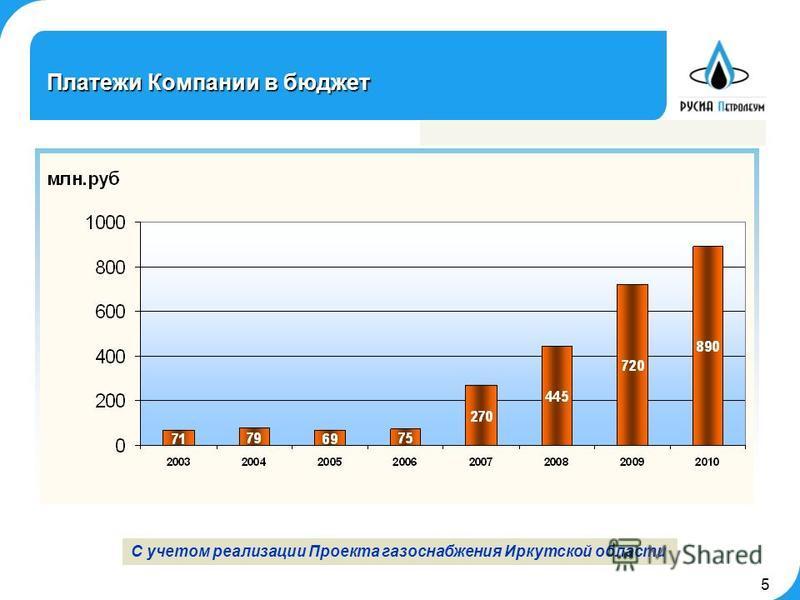 5 Платежи Компании в бюджет С учетом реализации Проекта газоснабжения Иркутской области 5