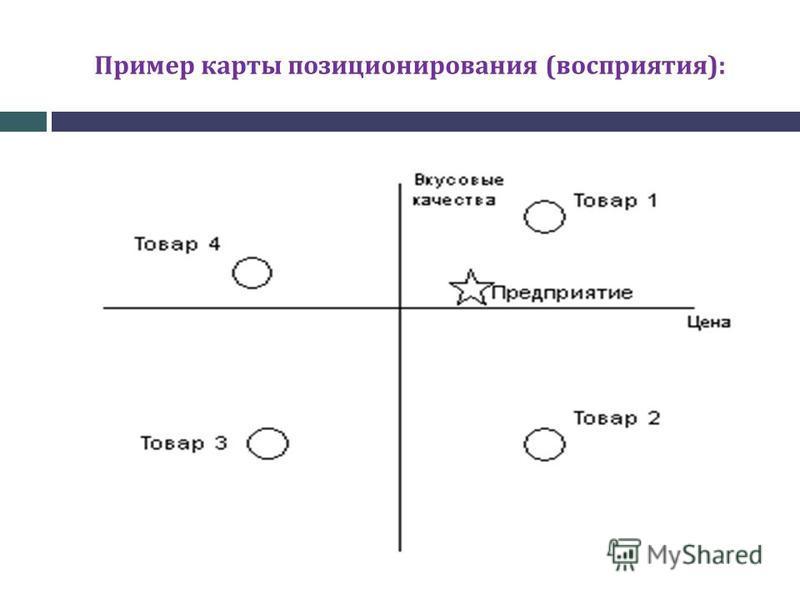Пример карты позиционирования (восприятия):