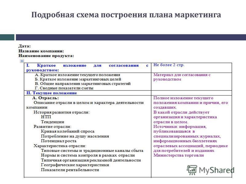 Подробная схема построения плана маркетинга